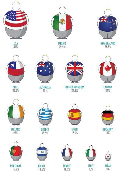 Name:  percentage-of-obese-population-by-country.jpg Views: 124 Size:  26.9 KB